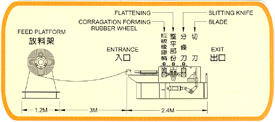 Layout drawing of slitting machine